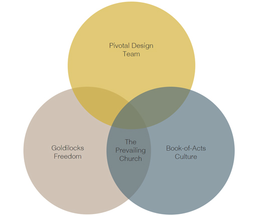 Our church planting model